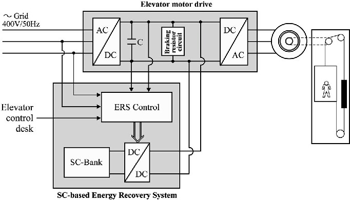 Supercapacitor-based Energy Recovery System