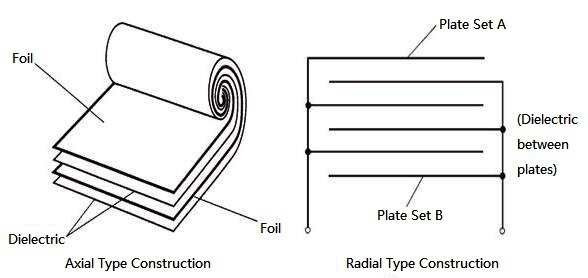 Axial and Radial Type Construction