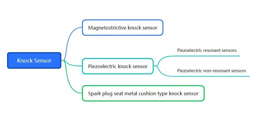 The Mind Map of Knock Sensors Types