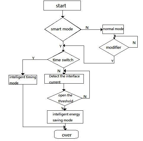 main program flowchart