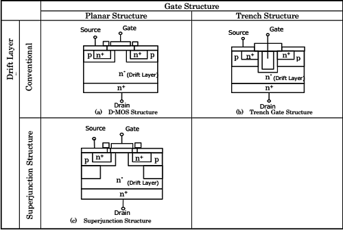 Power MOSFET Structures