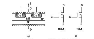 The internal structure and electrical symbols of the power MOSFET
