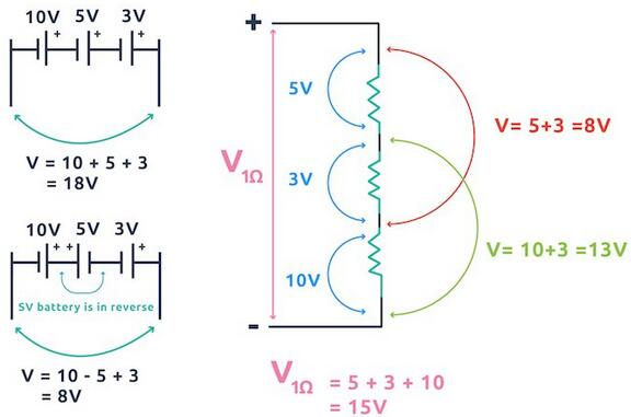An Example of a Series of Voltages Added Up