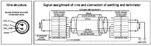 What Is CAN Bus: Concepts, Advantages and Anti-jamming Elements