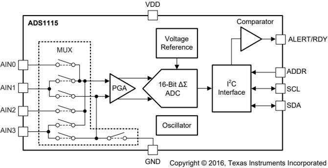 ADS1115 Functional Block Diagrams