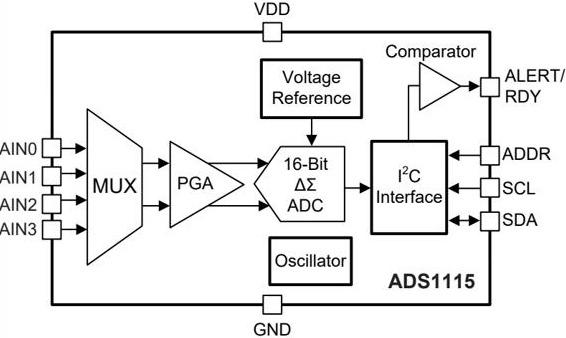 ADS1115 Simplified Block Diagrams
