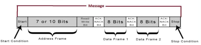 I2C protocol picture