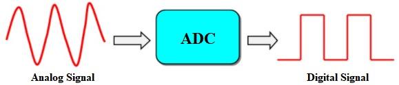 ADC Converter