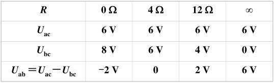 voltage Uab values table