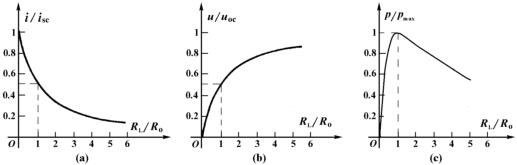 the curve of voltage, current and power changing with load resistance