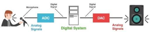 analog to digital converter application example