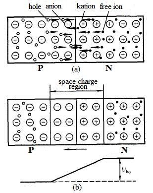 How is PN Junction Formed