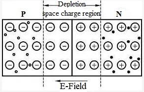 pn junction depletion region