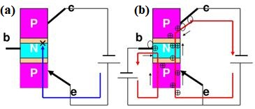 Transistor in a saturated state