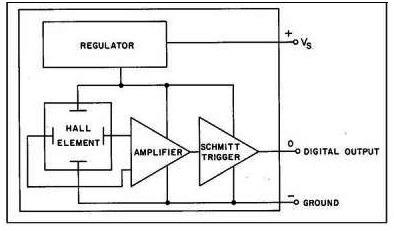 Types of hall effect sensors-threshold