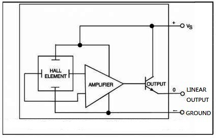Types of hall effect sensors-linear