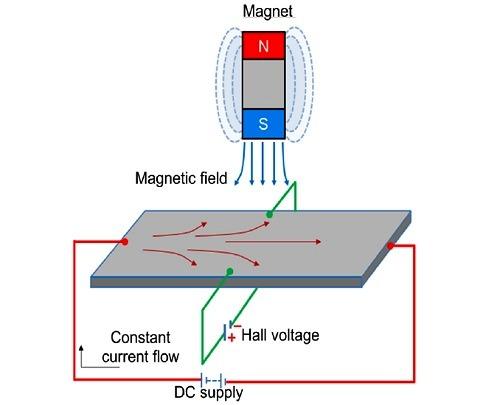 how does a hall effect sensor work