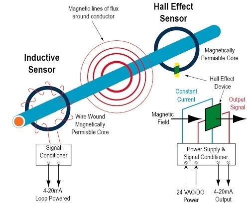 Sideways detection-electromagnetic field
