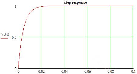 Step Response Curve of a First-order RC System