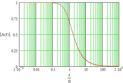 Amplitude and phase frequency characteristics