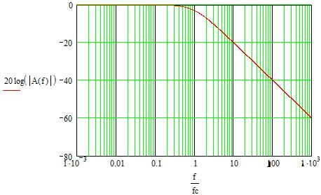 Logarithmic representation of amplitude-frequency characteristic