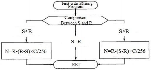 First-order Low Pass Filter Program Process
