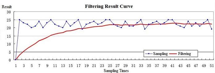 filtering result