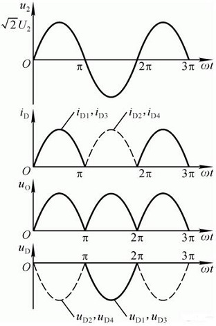 wave form (single phase)