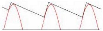 Half-wave Rectification Filter Waveform