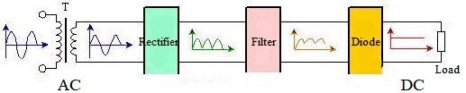 Bridge Rectifier AC to DC Flow Chart
