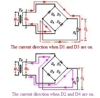Current Direction of the Bridge Rectifier Circuit