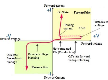 diode volt ampere characteristics