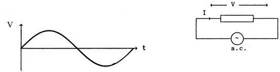 Full Sinusoidal Waveform