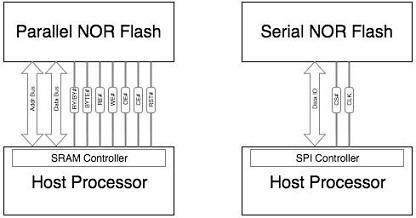 Parallel NOR Flash & Serial NOR Flash