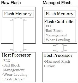 Raw Flash & Managed Flash