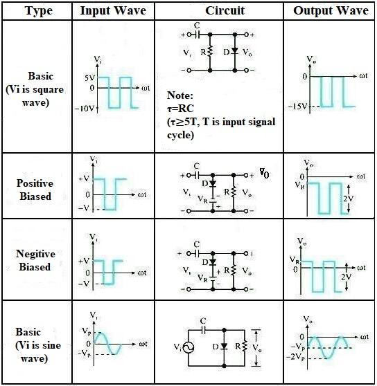 Diode Negative Clamper Circuits Comparisons