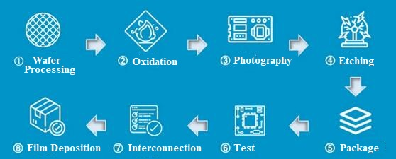 Semiconductor Parts Manufacturing Process