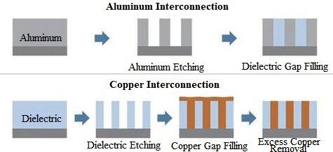 Al and Co Interconnection Process