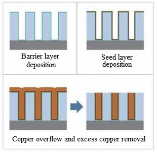 Copper interconnection barriers