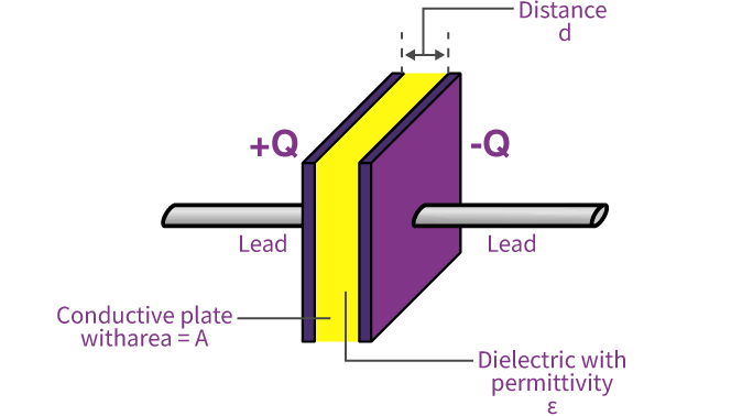 Parallel-Plate-Capacitor