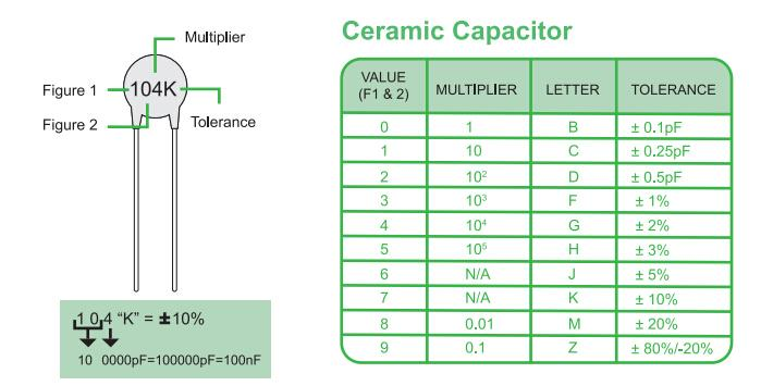 How to read ceramic capacitor value