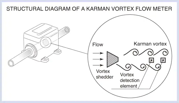 Karman Vortex Flow Meter