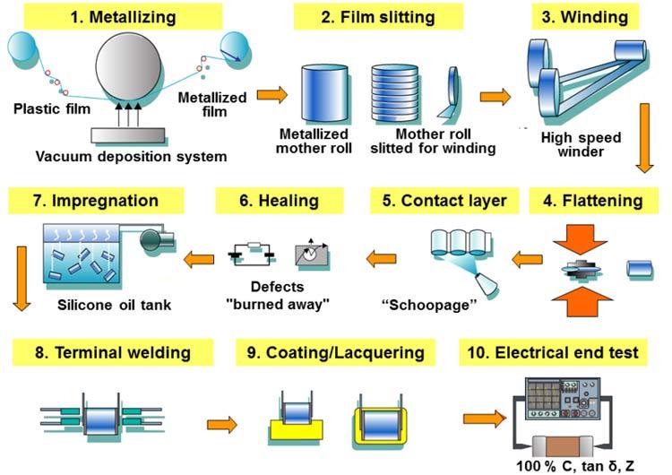 Capacitor-Manufacturing-Process