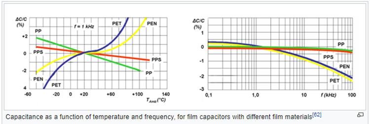 Plastic-Film-Dielectric-Characteristics