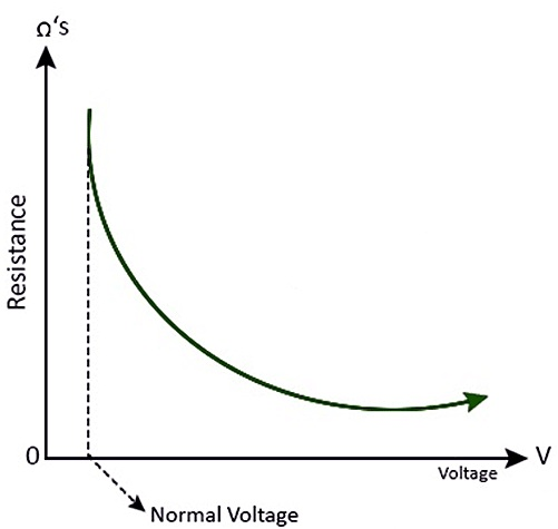 Static resistance of MOV