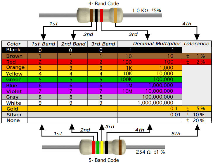 a guide to color code of resistor
