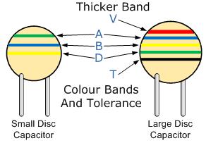 disc & ceramic capacitor
