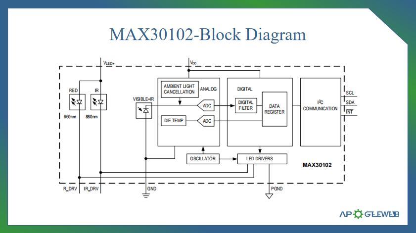 Figure-MAX30102-Block-Diagram