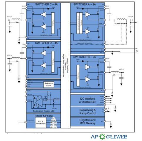 IRPS5401 Block Diagram