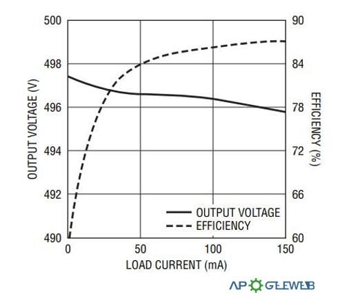 Load Regulation and Efficiency